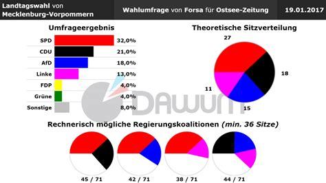 grunderwerbsteuer mecklenburg vorpommern 2017 landtagswahl mecklenburg vorpommern wahlumfrage vom 19 01 2017 forsa sonntagsfrage ltwmv