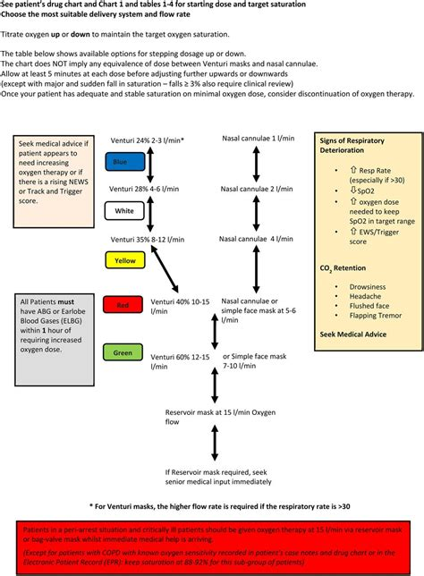 British Thoracic Society Guideline for oxygen use in