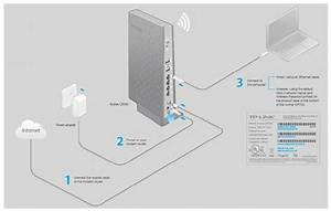 How To Connect The Cable Modem Router Uff08blue Ui Uff09