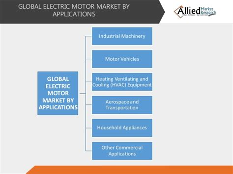 Electric Motor Market by Global Electric Motor Market