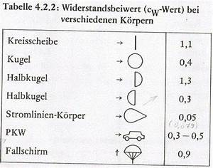 Cw Wert Berechnen : cw wert berechnen ~ Themetempest.com Abrechnung