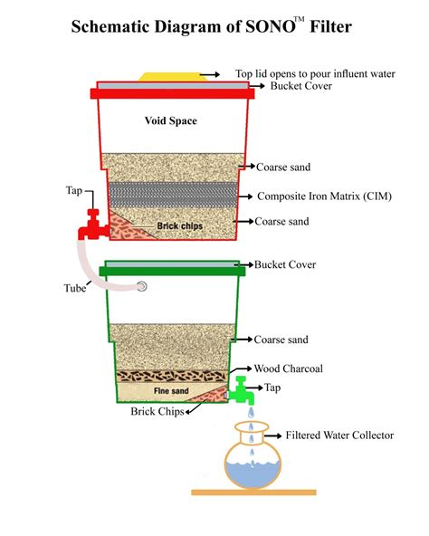 Filter Diagram by Sono Water Filter Design Other 90 Network Smithsonian