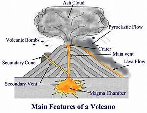 Potter U0026 39 S Geography  Features Of A Volcano