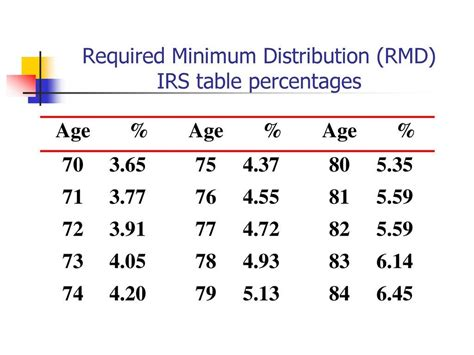 rmd calculation table rmd distribution table percentage brokeasshome