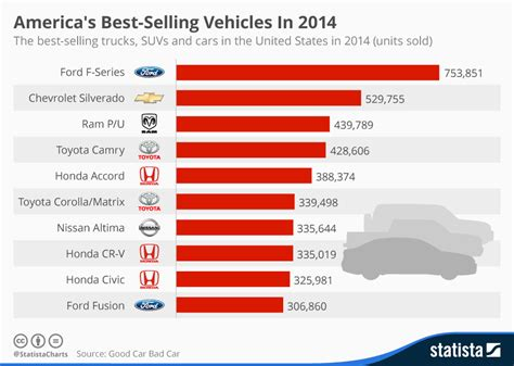 Top Selling Truck 2015 by Chart America S Best Selling Vehicles In 2014 Statista