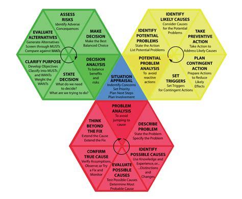 Decision Making Methodology Template by Kepner Tregoe 174 Brendan Martin