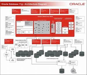 Arquitetura Oracle   Diagrama