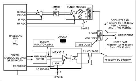 block diagram  max upstream catv amplifier