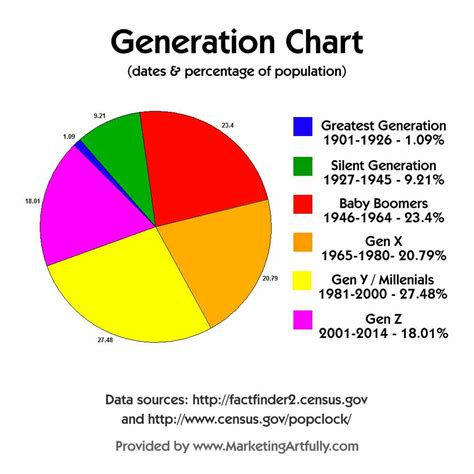 Customer Demographics Age Ranges Generational Names And