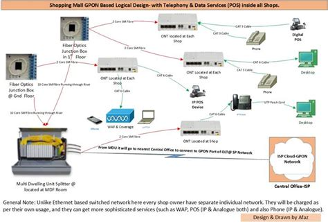 Ethernet Gpon Which Technology Best Suited For