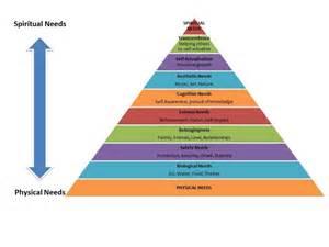 Abraham Maslow Hierarchy of Needs Pyramid