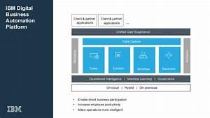[Webinar Slides] The 1-2 Punch for Digital Business ...