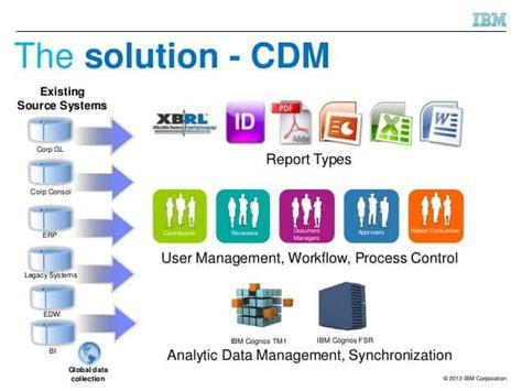 ibm cognos disclosure management xy squared