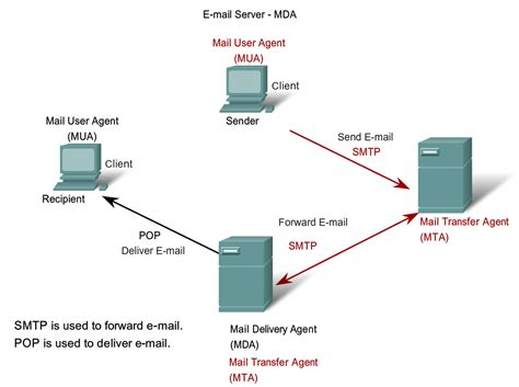 mta mda mua agent mail user transfer server between passion dream communication send delivery message last