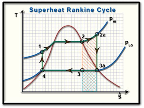 ch lesson  page   superheat rankine cycle