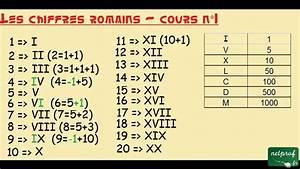Chiffre Romain De 1 A 50 : les chiffres romains cours n 1 youtube ~ Melissatoandfro.com Idées de Décoration