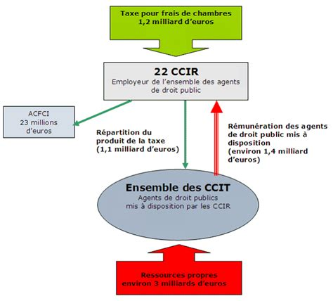 chambres consulaires projet de loi relatif aux réseaux consulaires au commerce