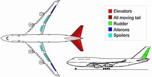 Boeing 747 Flight Control System Architecture