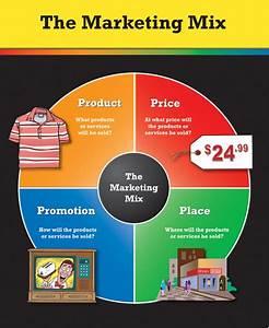 Paradigm Shift In The Marketing Mix  U2013 4p U2019s Out 4e U2019s In