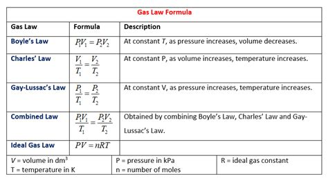 Gas Laws (solutions, Examples, Worksheets, Videos, Games, Activities