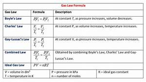 Gas Laws  Solutions  Examples  Worksheets  Videos  Games