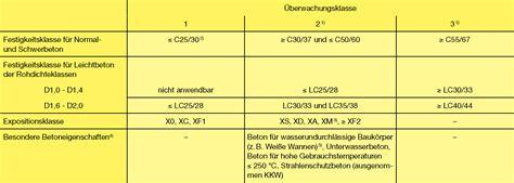 B 9 Expositionsklassen Fuer Betonbauteile Im Geltungsbereich Des Ec2 by Datei Ueberwachungskl Jpg Beton Wiki