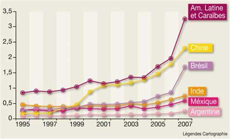 sci changement de si鑒e social le boom mondial des sciences sociales