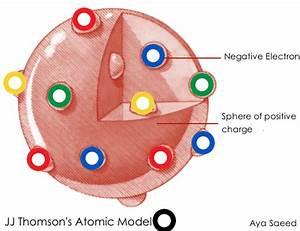 JJ Thomson's Atomic Model - ThingLink