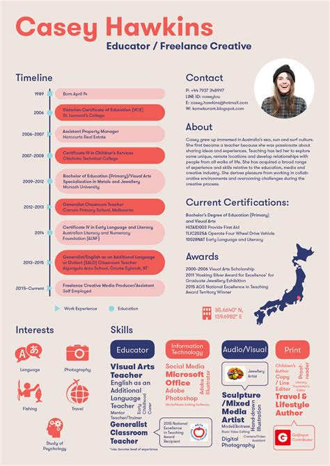 pros and cons of an infographic resume