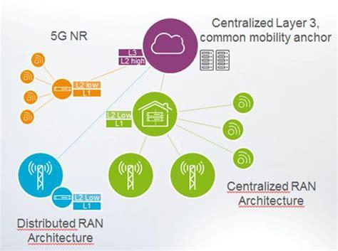 淺談5g前導技術~5g Plug-ins、lora、nb-iot、mec
