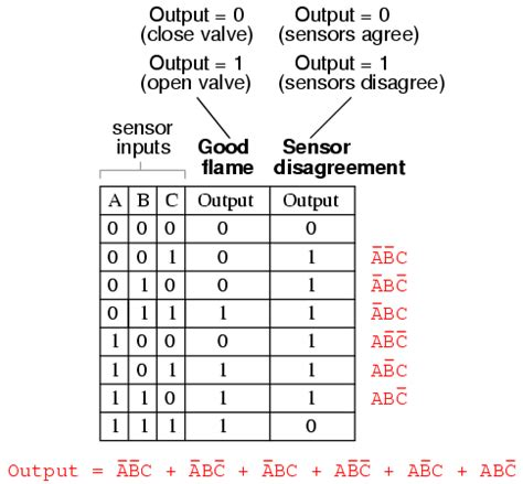 boolean expression to truth table converting truth tables into boolean expressions boolean
