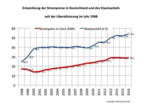 strompreisentwicklung seit der liberalisierung