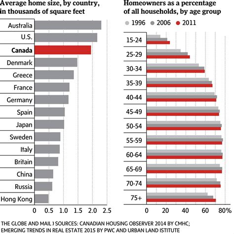Average Home Size By Country  The Globe And Mail