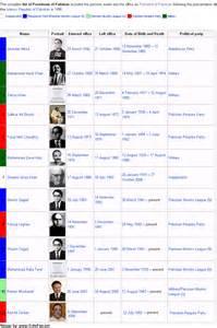 List of Presidents of Pakistan since 1947