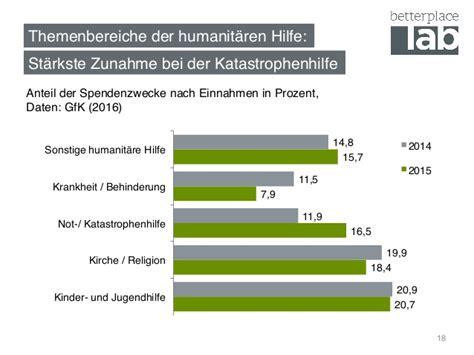 Mückenplage Deutschland 2016 by Spenden In Deutschland 2016 Unsere Analyse Des Spendenmarktes
