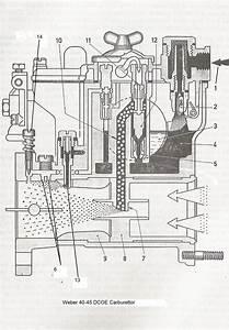 Carburettors  A Guide