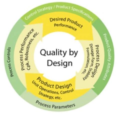 quality by design pharmaceutical microbiology
