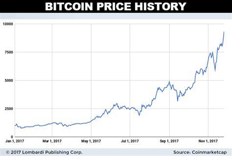 dash price prediction  dash hopes  replace bitcoin