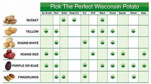 Potato Variety Use Chart