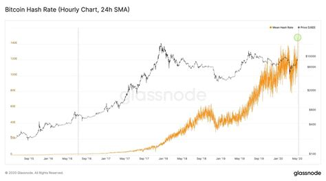 This chart shows the usd value of bitcoin at the first of each month. Bitcoin Reaches New All Time High Hash Rate Just A Week Before Halvi - Crypto News AU