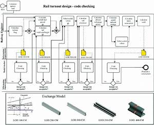 Idm Process Map For Rail Turnout Design Code Checking