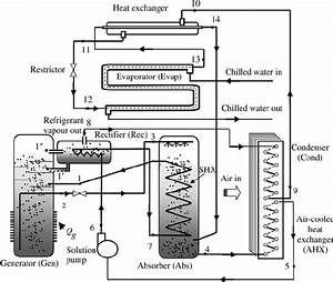 Schematic Diagram Of The Absorption Refrigeration System