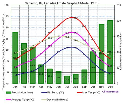 top 28 range weather forecast for bc news spring