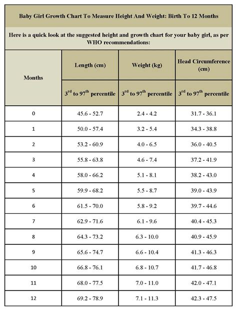 Infant Height And Weight Chart Infant Height Weight
