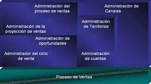 El Proceso De Ventas De Tecnolog U00edas Inform U00e1ticas