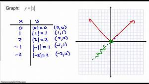 Graphing An Equation By Using A T-chart  Part 1
