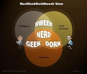 Dweeb  Geek  Dork     Or Just Plain And Simple Nerd