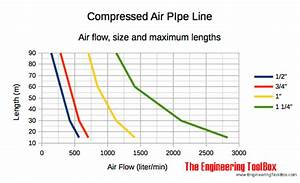 Pipe Pressure Loss Chart Compressed Air Air Flow And Recommended Pipe Size