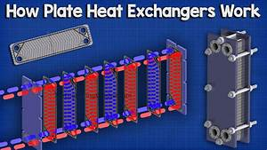 Plate Heat Exchanger  How It Works