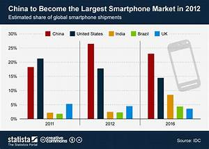 Chart: China to Become the Largest Smartphone Market in ...